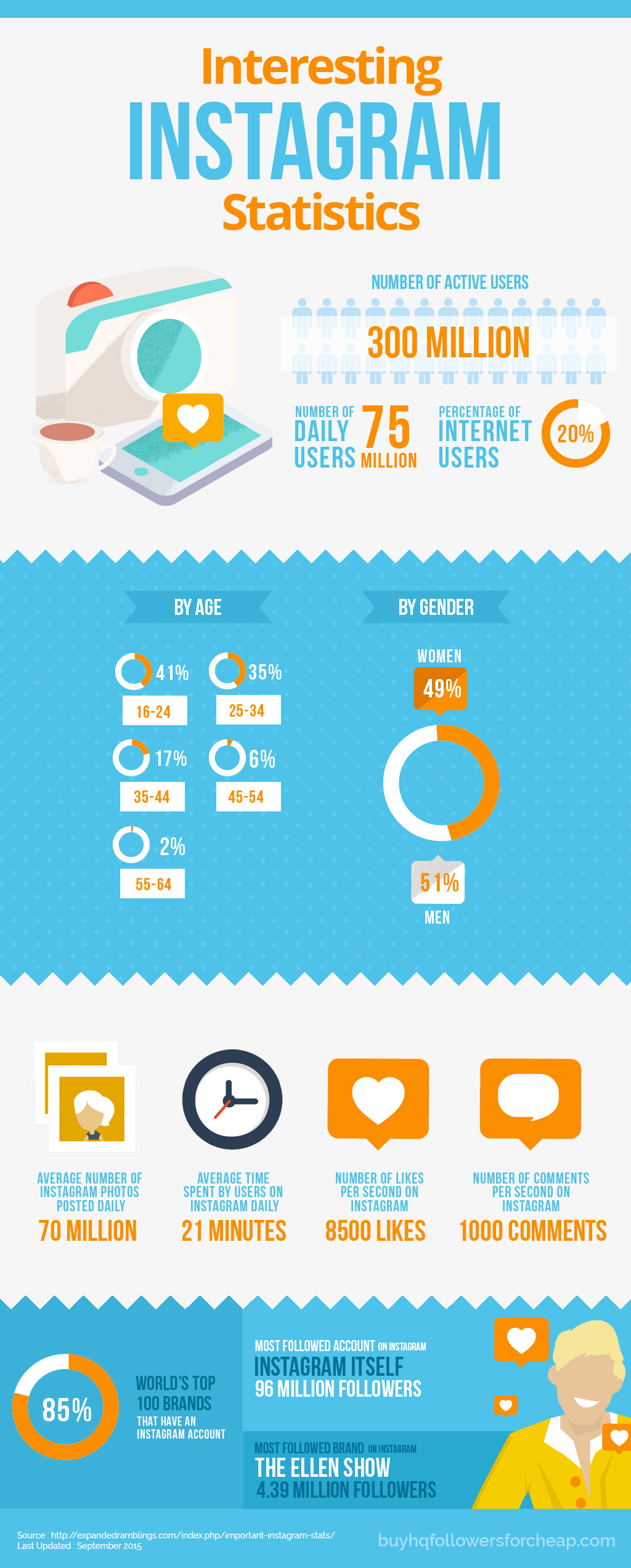 Interesting Instagram Statistics infographic