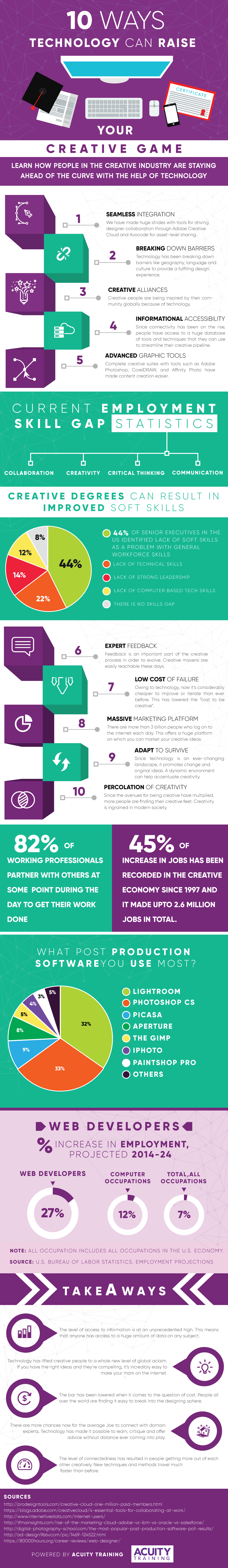 10 Ways technology Can Raise Your Creative Gain infographic