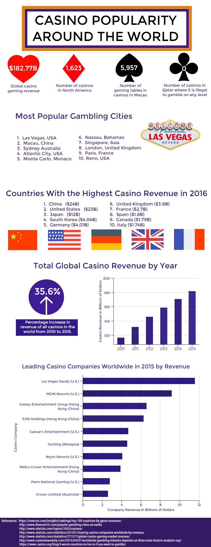 Casino Popularity Around The World infographic