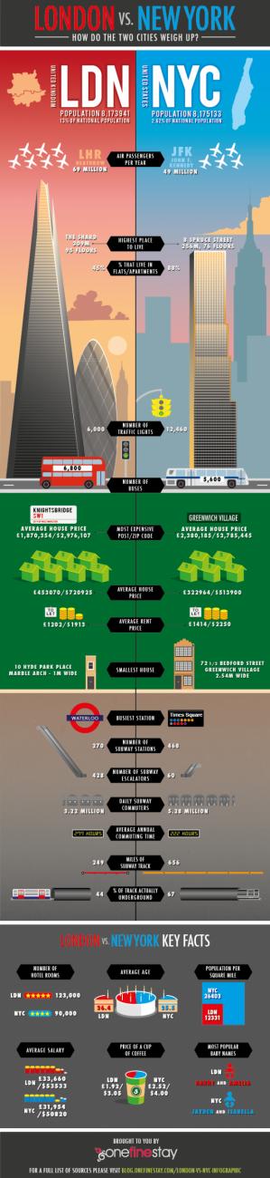 London vs New York City