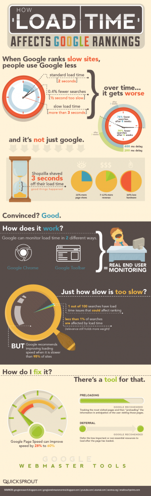 How Load Time Affects Google Rankings