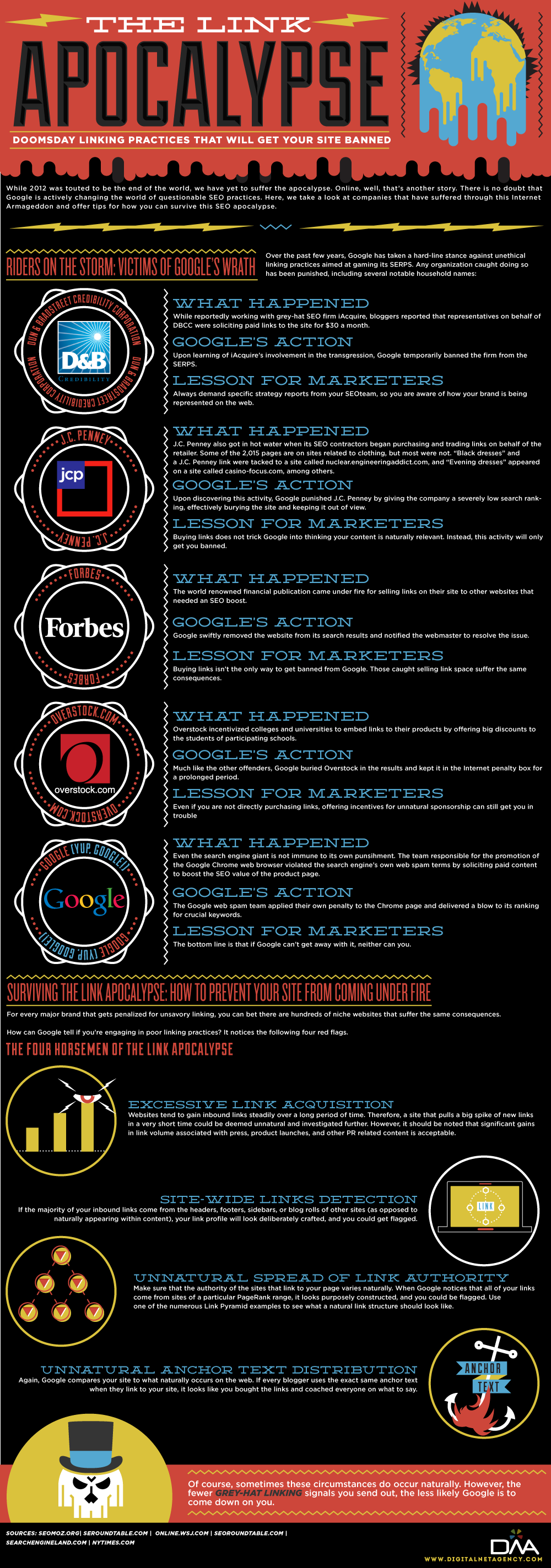 The Link Apocalypse Infographic