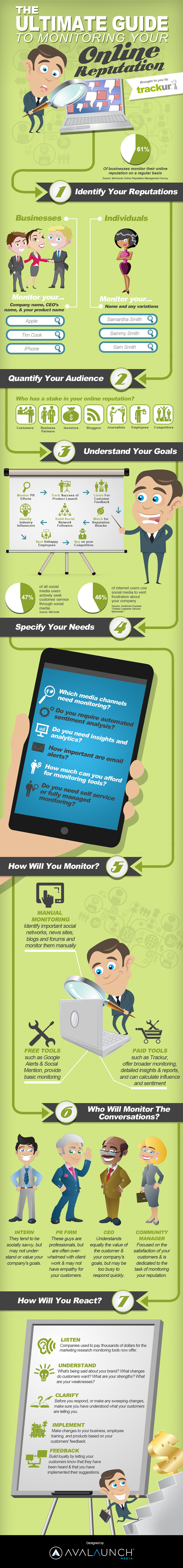 online reputation monitoring guide infographic