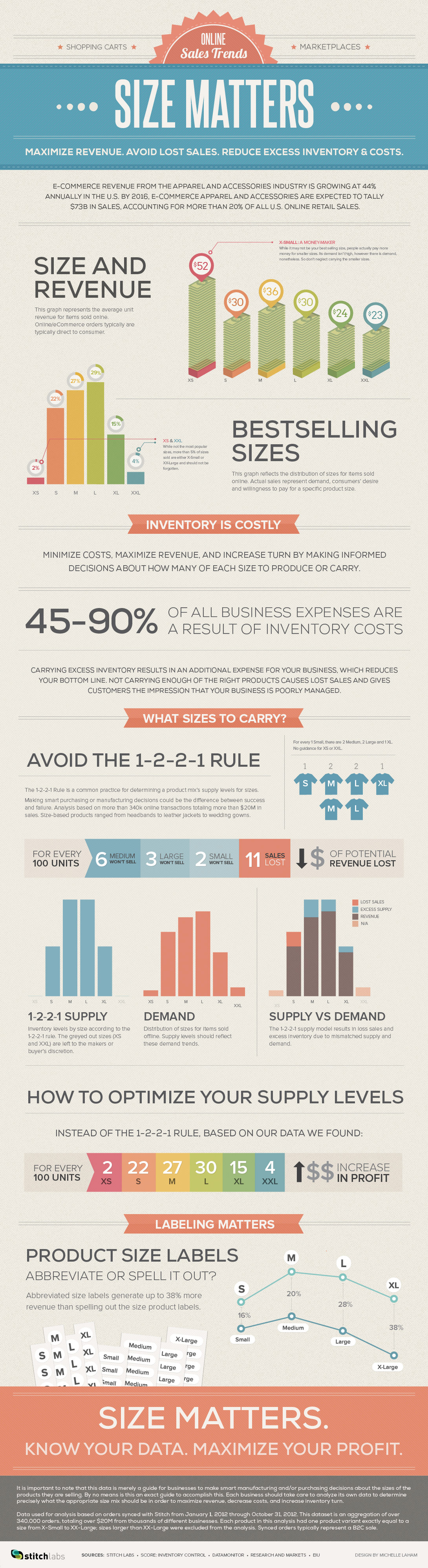 online sales trends size matters infographic