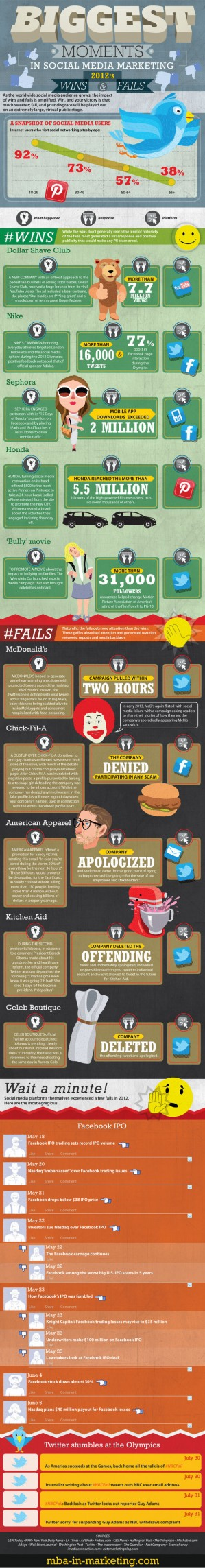 biggest moments in social media 2012 infographic