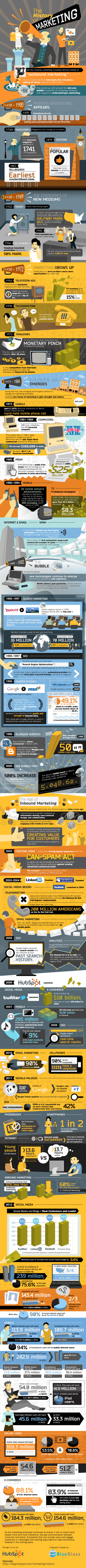 The History of Marketing - An Exhaustive Timeline