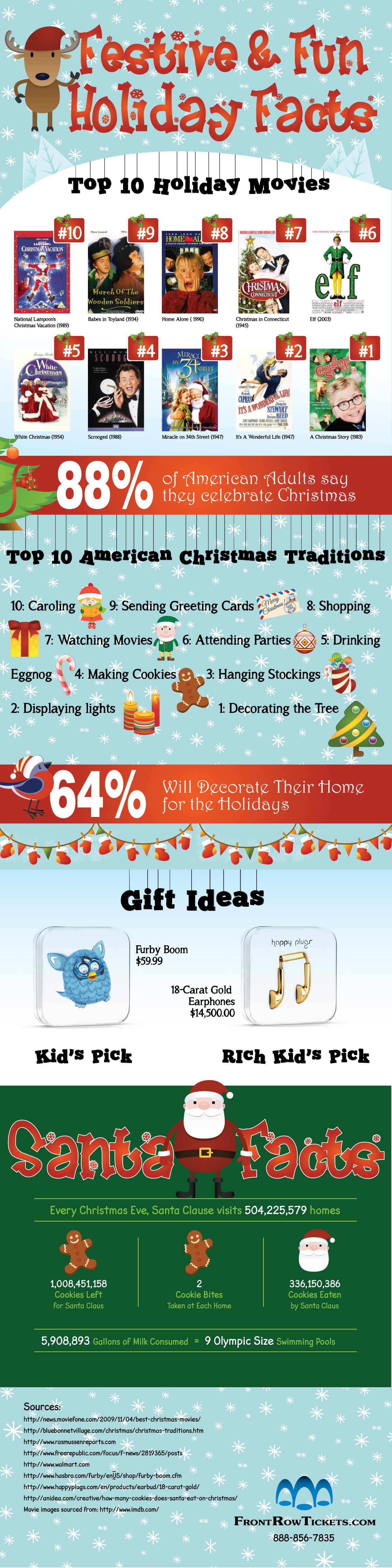 Festive & Fun Holiday Facts - How Thirsty is Santa?