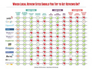 the local review site chart