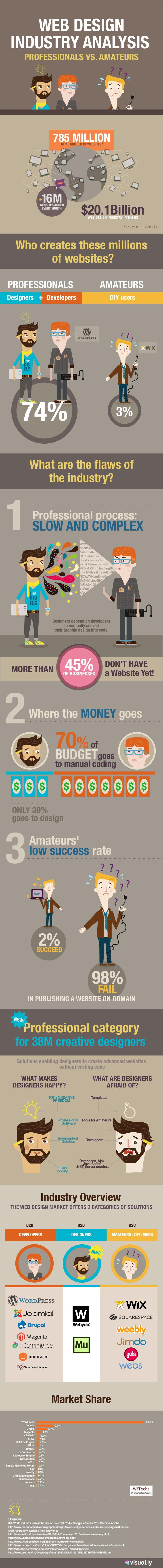 web design industry analysis