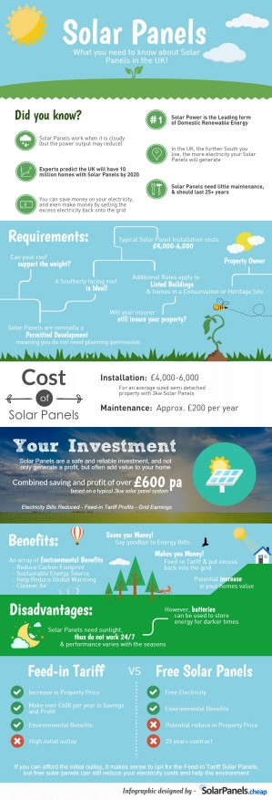 solar panels in the UK infographic