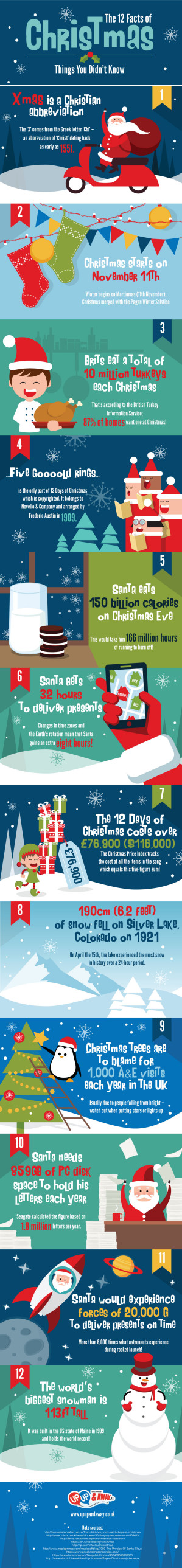 The 12 Facts of Christmas infographic