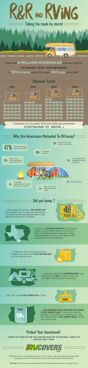 R & R and RVing infographic