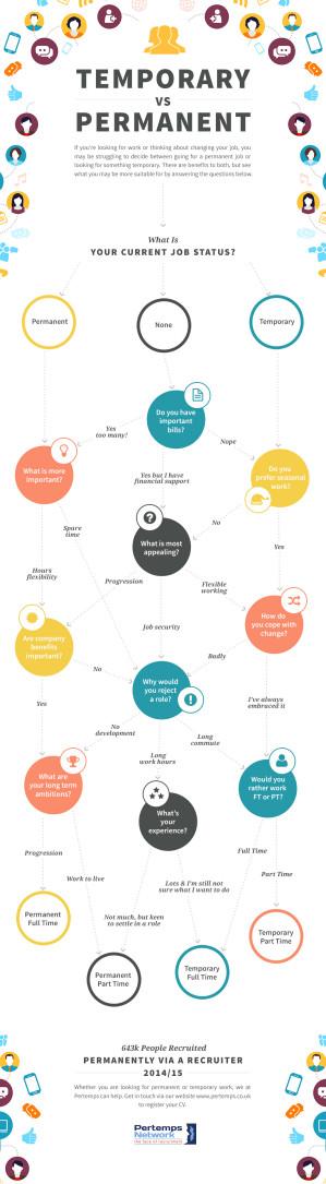 Temporary Vs Permanent Work Infographic
