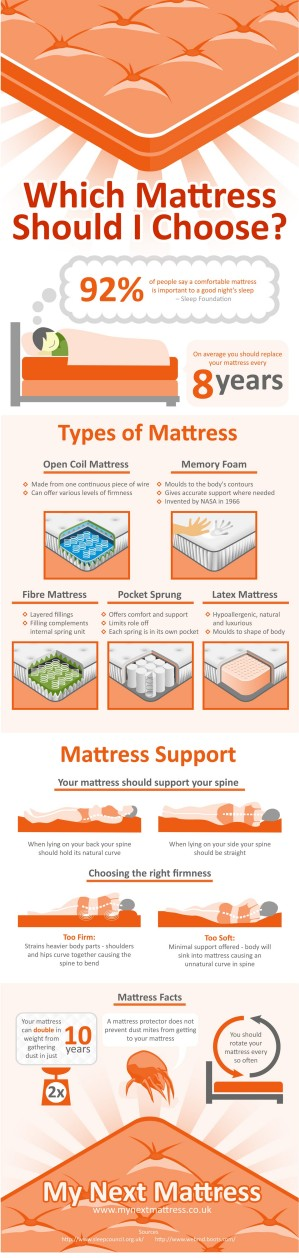 Which Mattress Should I Choose? infographic