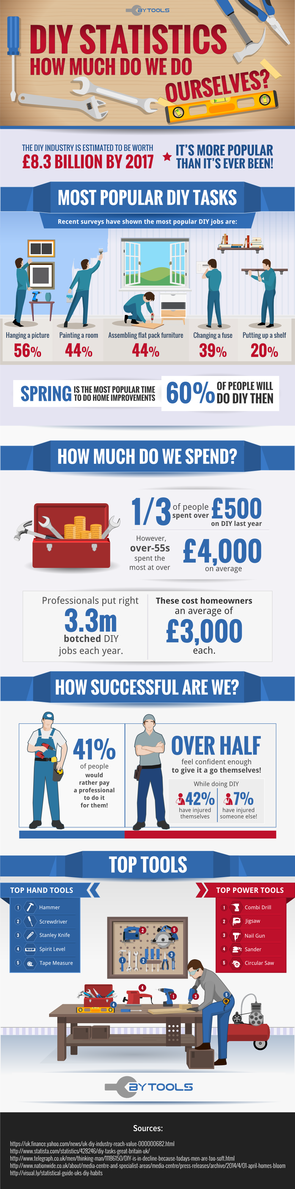 DIY Statistics How Much Do We Do Ourselves infographic