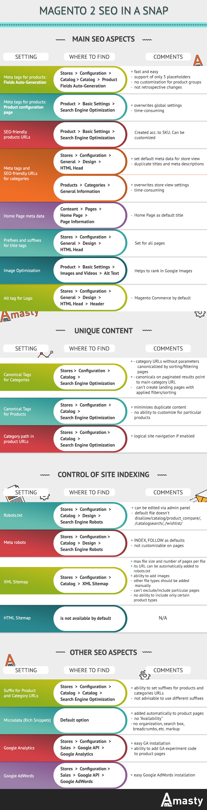 Magento 2 SEO in a Snap infographic