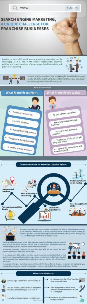 Search Engine Marketing, a Unique Challenge for Franchise Businesses infographic