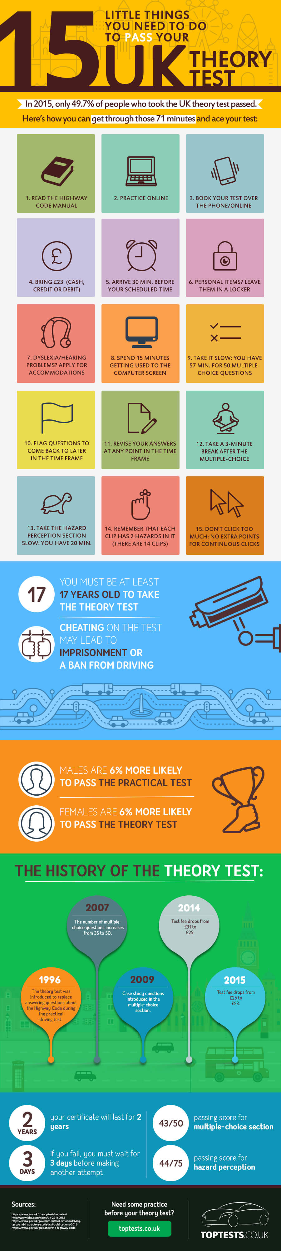 Pass Your UK Theory Test infographic