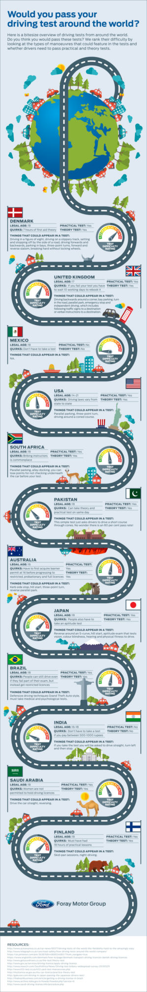 Would You Pass Your Driving Test Around the World infographic