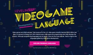VideoGame Development Language Infographic