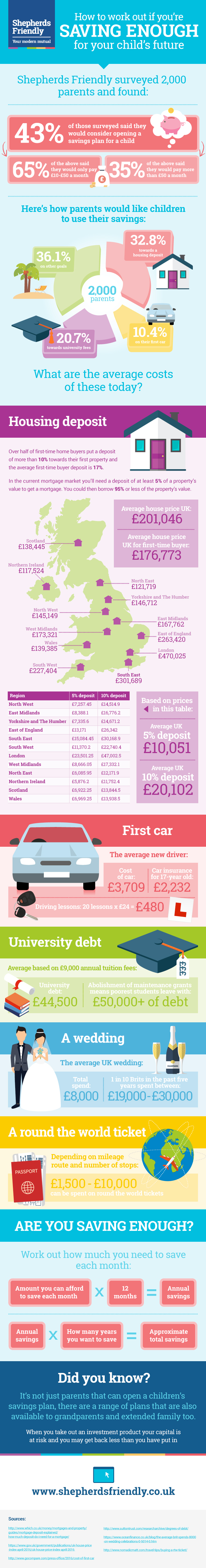 How to Work Out if You're Saving Enough For Your Child's Future infographic