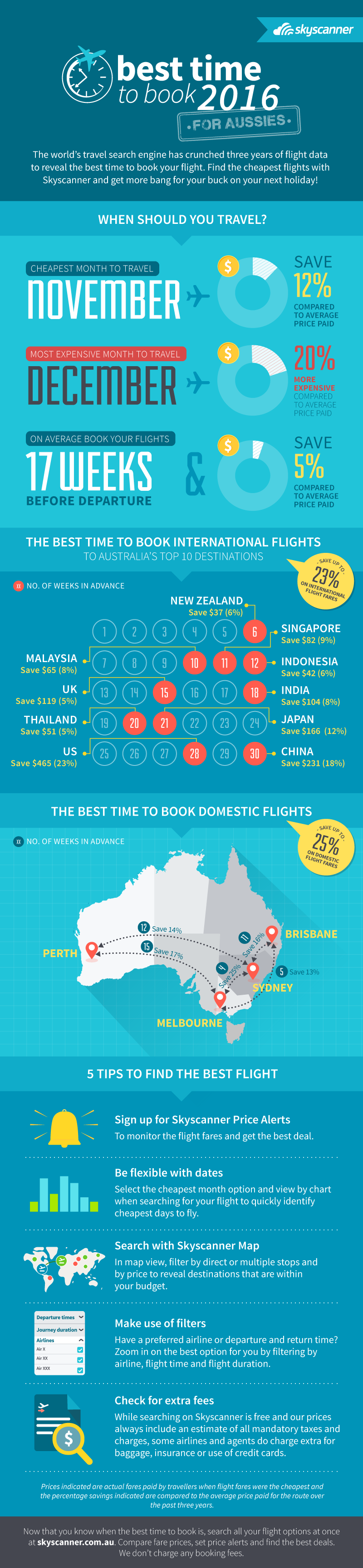 the Best Times to Book Cheap Flights in 2016