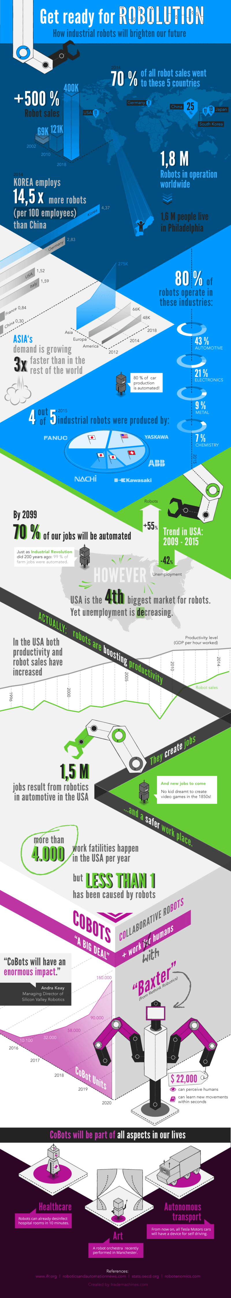 Get Ready For Robolution infographic