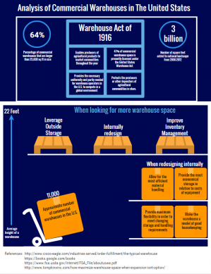 Analysis of Commercial Warehouses in The United States infographic