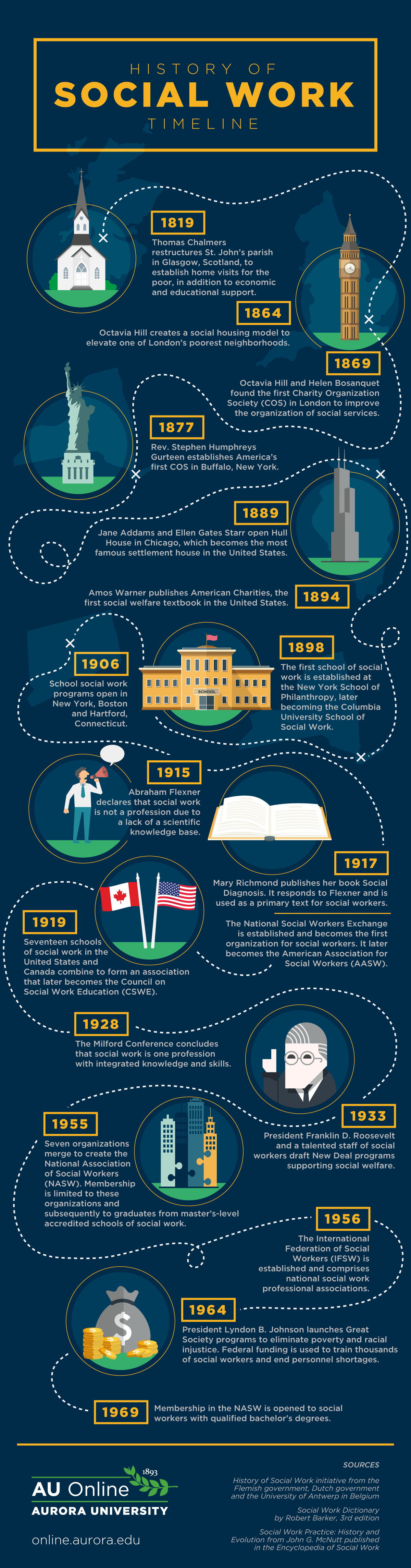 History of Social Work Timeline infographic