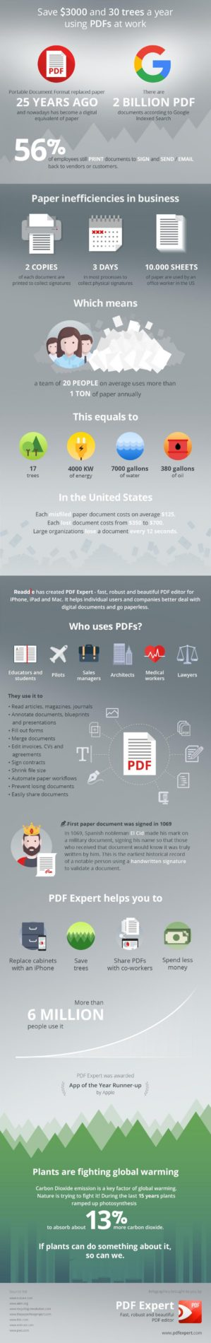 Save 30 Trees a Year Using PDFs at Work infographic