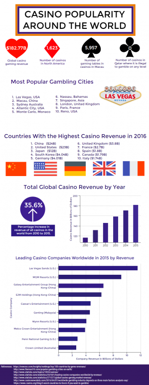 Casino Popularity Around The World infographic