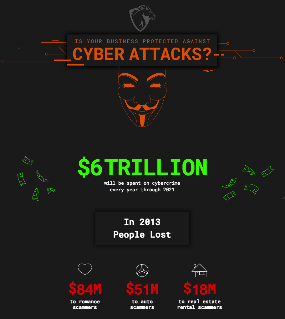 Is Your Business Protected Against Cyber Attacks? infographic
