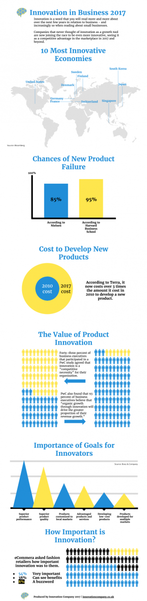Innovation in Business 2017 infographic