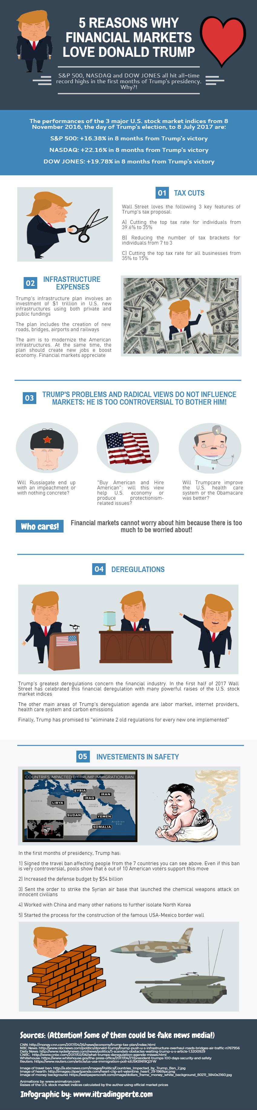 Five Reasons Why Financial Markets Love Donald Trump Infographic