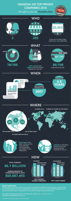 OnMedia 100 Top Private companies infographic