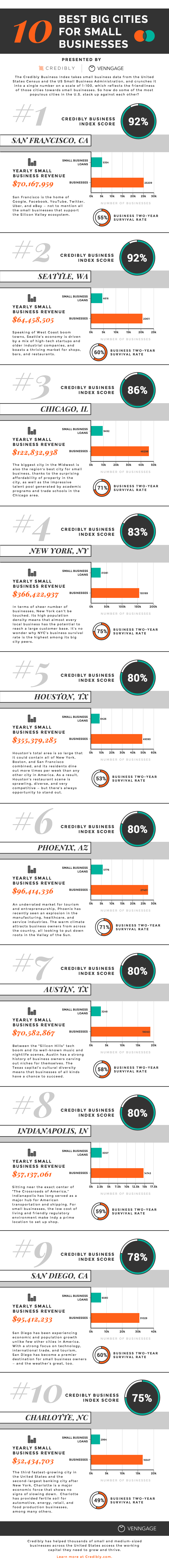 The 10 Best Big Cities for Small Business infographic