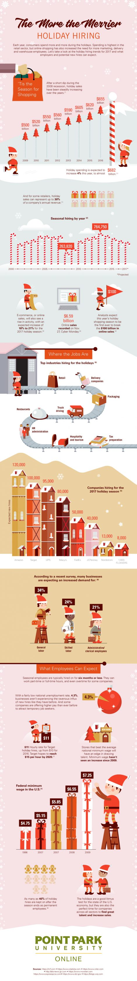The More The Merrier: Holiday Hiring infographic