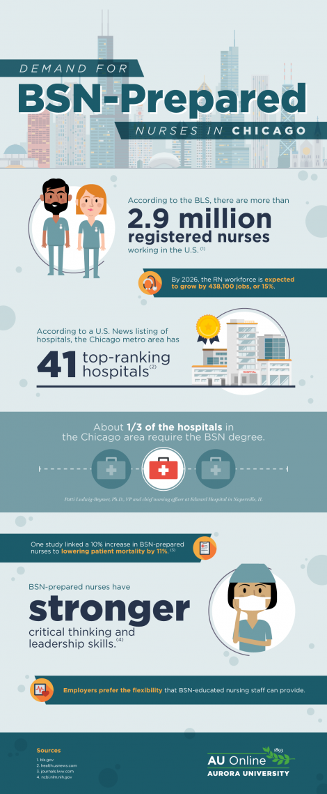 Demand for BSN-prepared Nurses in Chicago infographic
