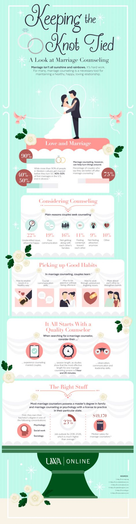 Keeping the Knot Tied, A Look at Marriage Counselling infographic