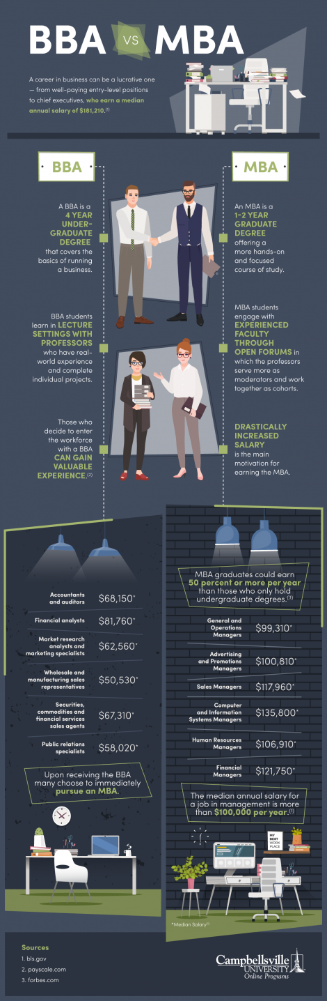 BBA vs MBA