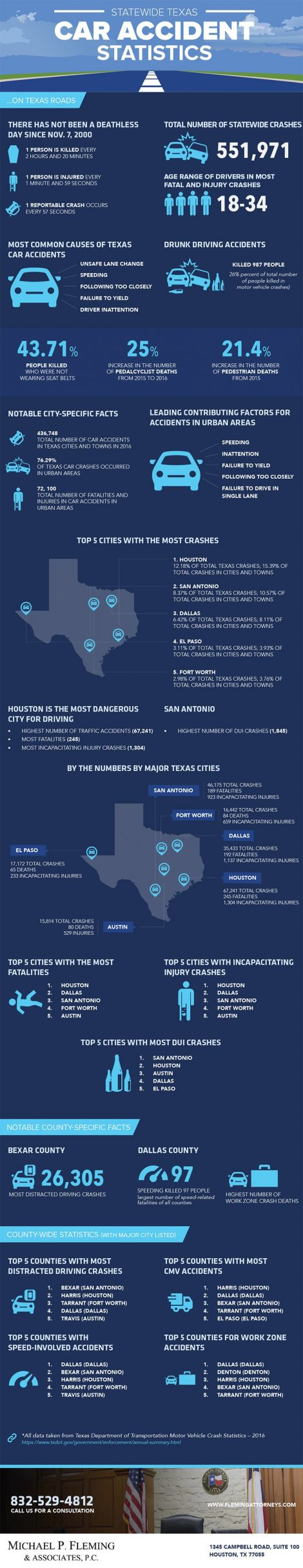Statewide Texas Car Accident Statistics infographic
