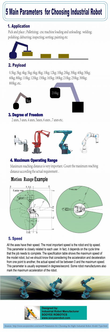 5 Main Parameters for Choosing Industrial Robot