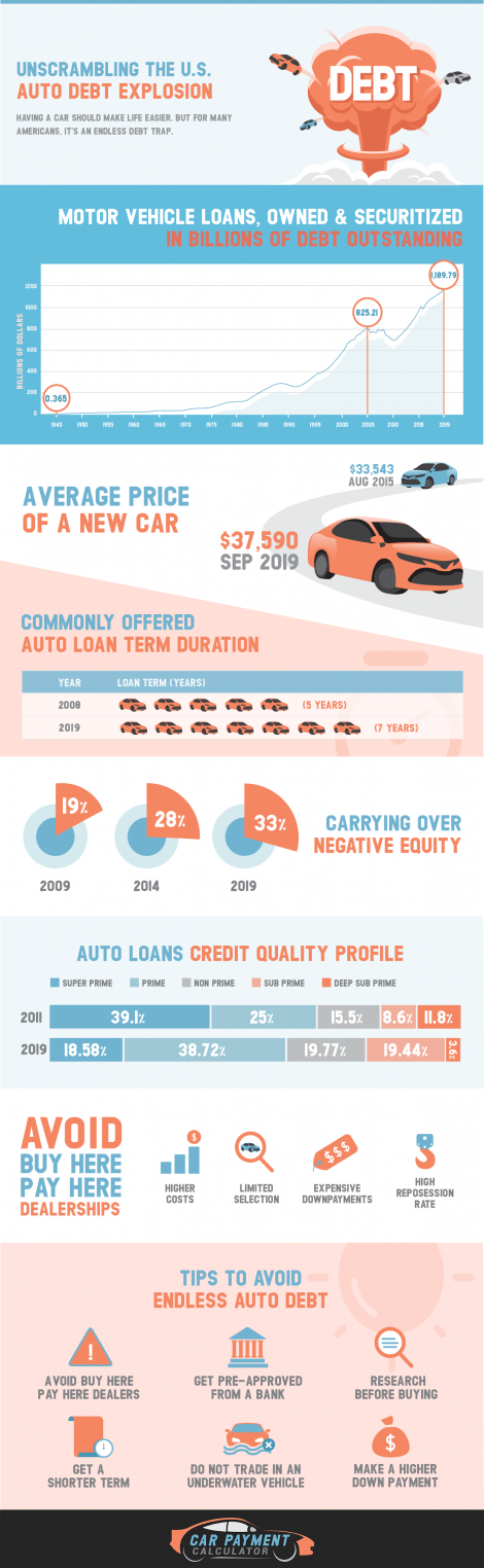 Unscrambling the US Auto Debt Explosion